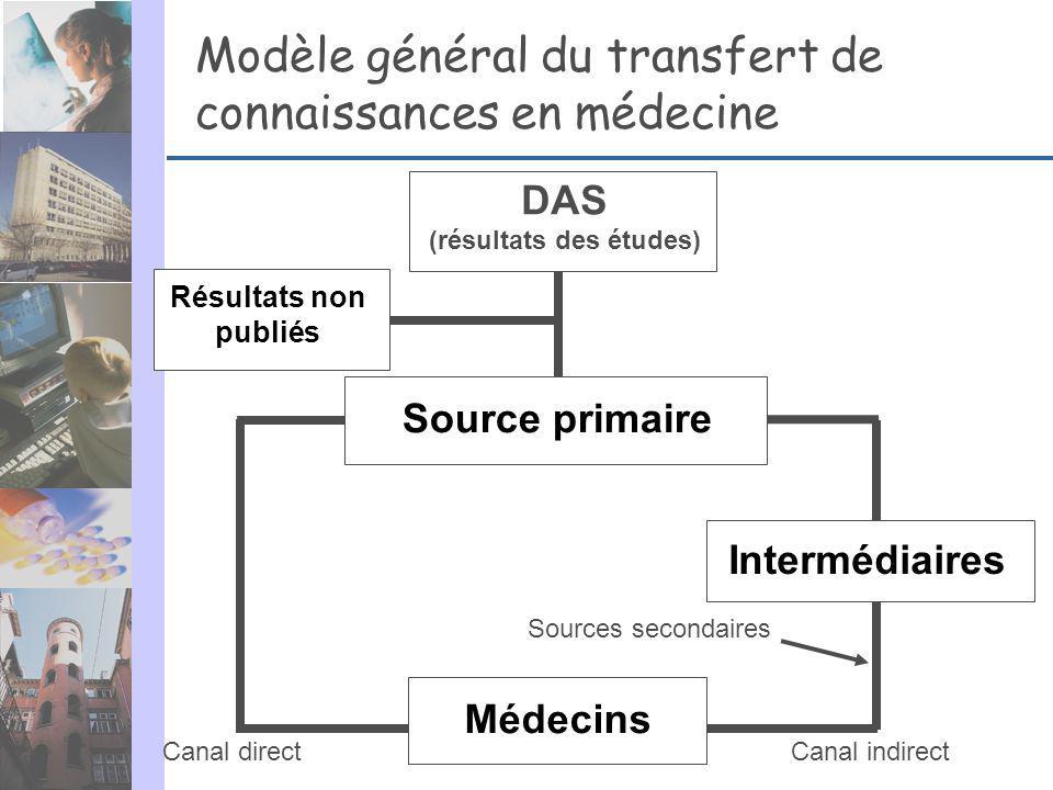 Modèle général du transfert de connaissances en médecine Résultats non publiés DAS (résultats des études) Source primaire Médecins Intermédiaires Cana