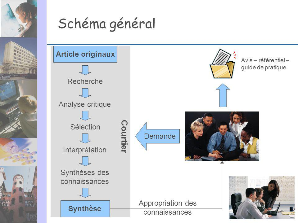 Schéma général Article originaux Synthèse Recherche Analyse critique Sélection Interprétation Synthèses des connaissances Avis – référentiel – guide d