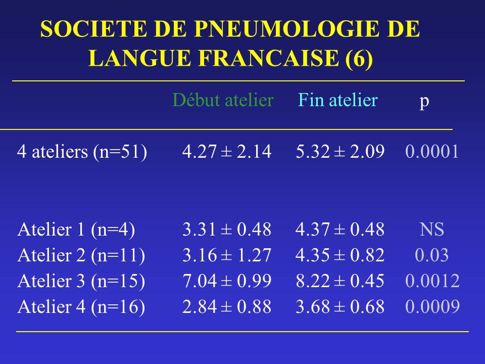 SOCIETE DE PNEUMOLOGIE DE LANGUE FRANCAISE (6) Début atelier Fin atelier p 4 ateliers (n=51) 4.27 ± 2.14 5.32 ± 2.090.0001 Atelier 1 (n=4) 3.31 ± 0.48
