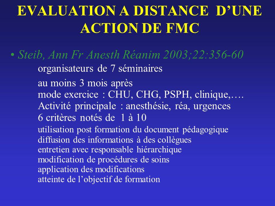EVALUATION A DISTANCE DUNE ACTION DE FMC Steib, Ann Fr Anesth Réanim 2003;22:356-60 organisateurs de 7 séminaires au moins 3 mois après mode exercice