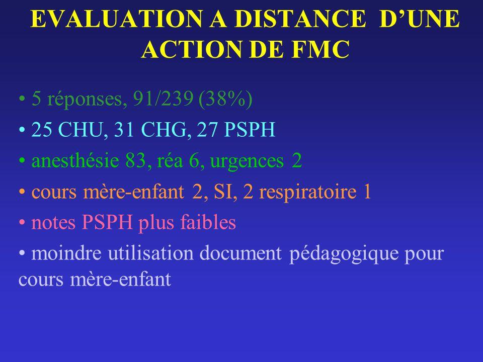 EVALUATION A DISTANCE DUNE ACTION DE FMC 5 réponses, 91/239 (38%) 25 CHU, 31 CHG, 27 PSPH anesthésie 83, réa 6, urgences 2 cours mère-enfant 2, SI, 2