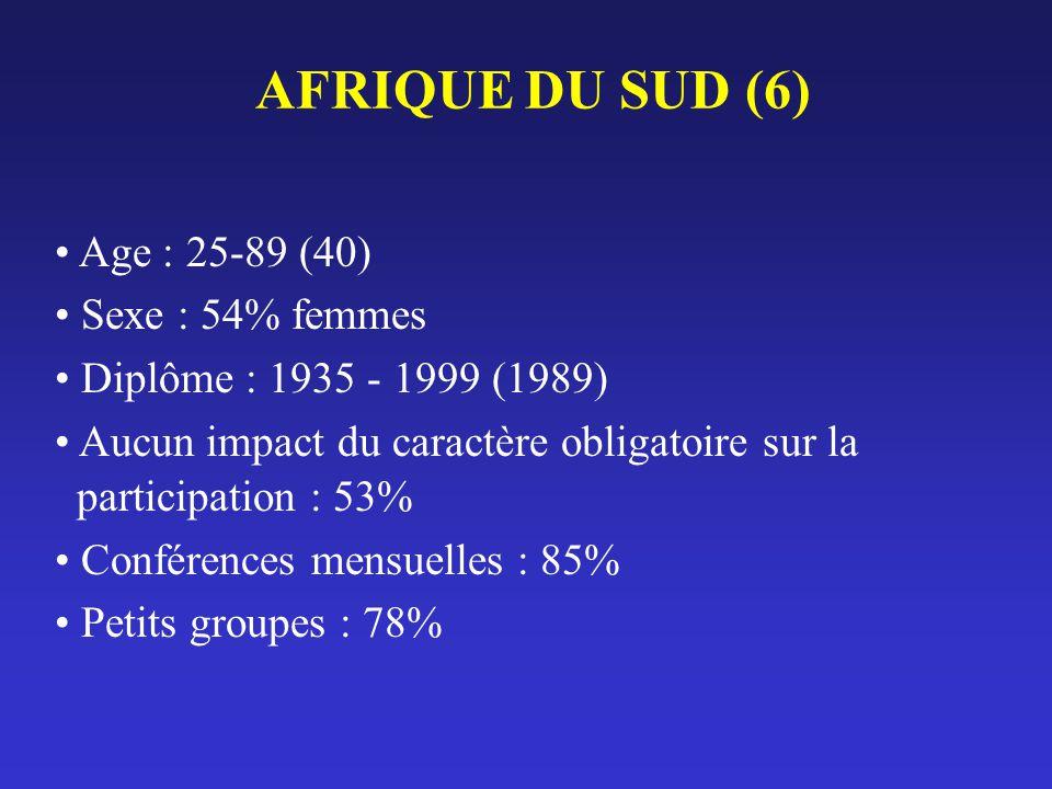 AFRIQUE DU SUD (6) Age : 25-89 (40) Sexe : 54% femmes Diplôme : 1935 - 1999 (1989) Aucun impact du caractère obligatoire sur la participation : 53% Co