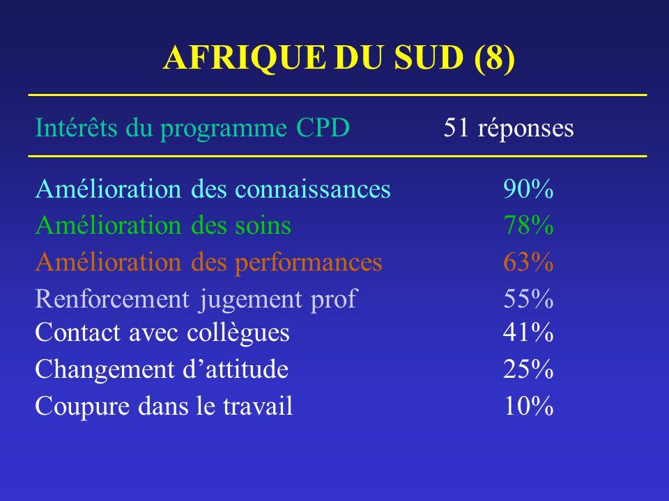 AFRIQUE DU SUD (8) Intérêts du programme CPD 51 réponses Amélioration des connaissances90% Amélioration des soins 78% Amélioration des performances 63