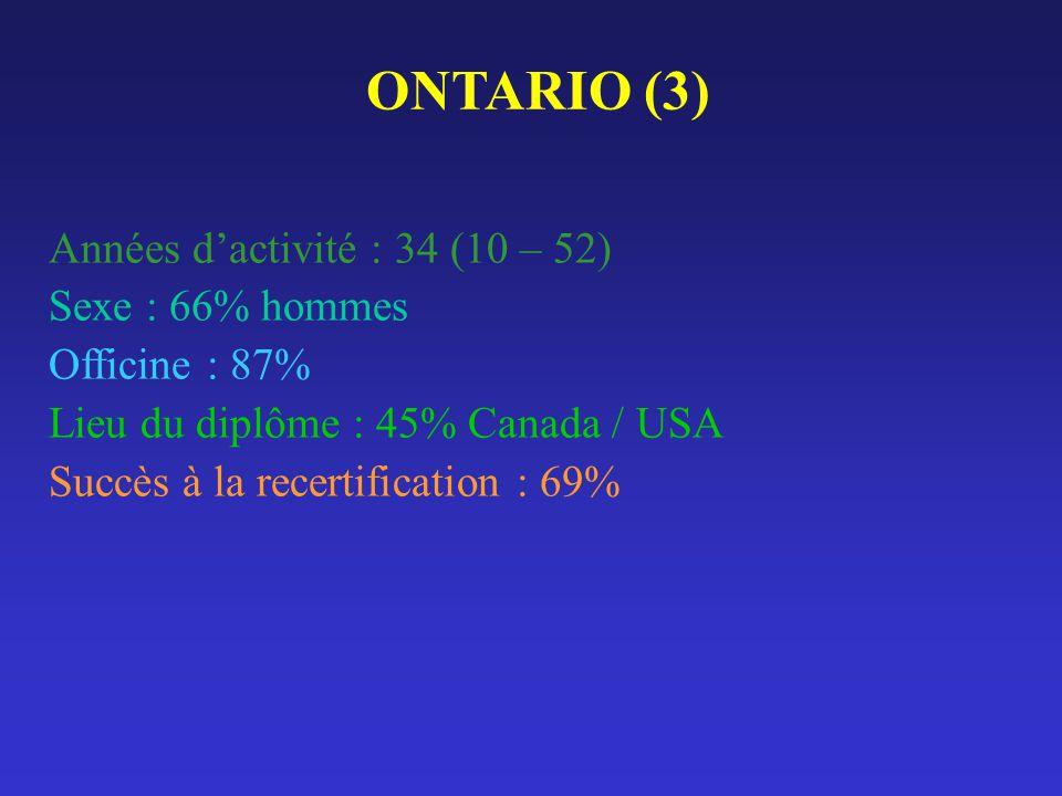 ONTARIO (3) Années dactivité : 34 (10 – 52) Sexe : 66% hommes Officine : 87% Lieu du diplôme : 45% Canada / USA Succès à la recertification : 69%