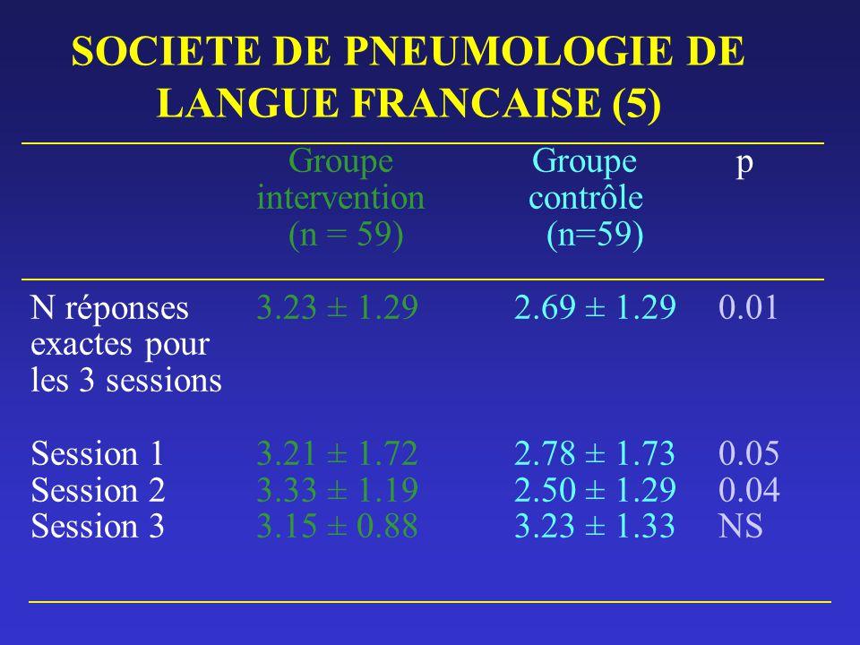 SOCIETE DE PNEUMOLOGIE DE LANGUE FRANCAISE (5) Groupe Groupe p intervention contrôle (n = 59)(n=59) N réponses 3.23 ± 1.29 2.69 ± 1.290.01 exactes pou