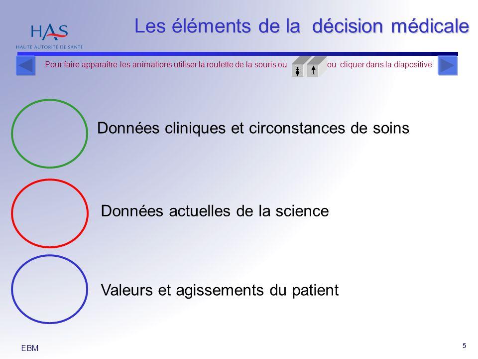 EBM 5 Données cliniques et circonstances de soins Valeurs et agissements du patient Données actuelles de la science Les éléments de la décision médicale Pour faire apparaître les animations utiliser la roulette de la souris ou ou cliquer dans la diapositive