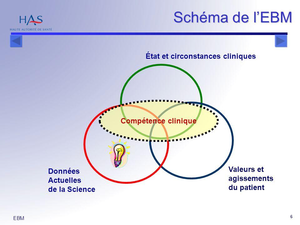 EBM 6 Schéma de lEBM État et circonstances cliniques Valeurs et agissements du patient Données Actuelles de la Science Compétence clinique