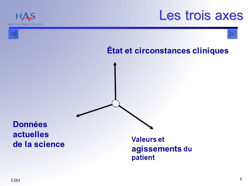 EBM 9 État et circonstances cliniques Valeurs et agissements du patient Données actuelles de la science Les trois axes
