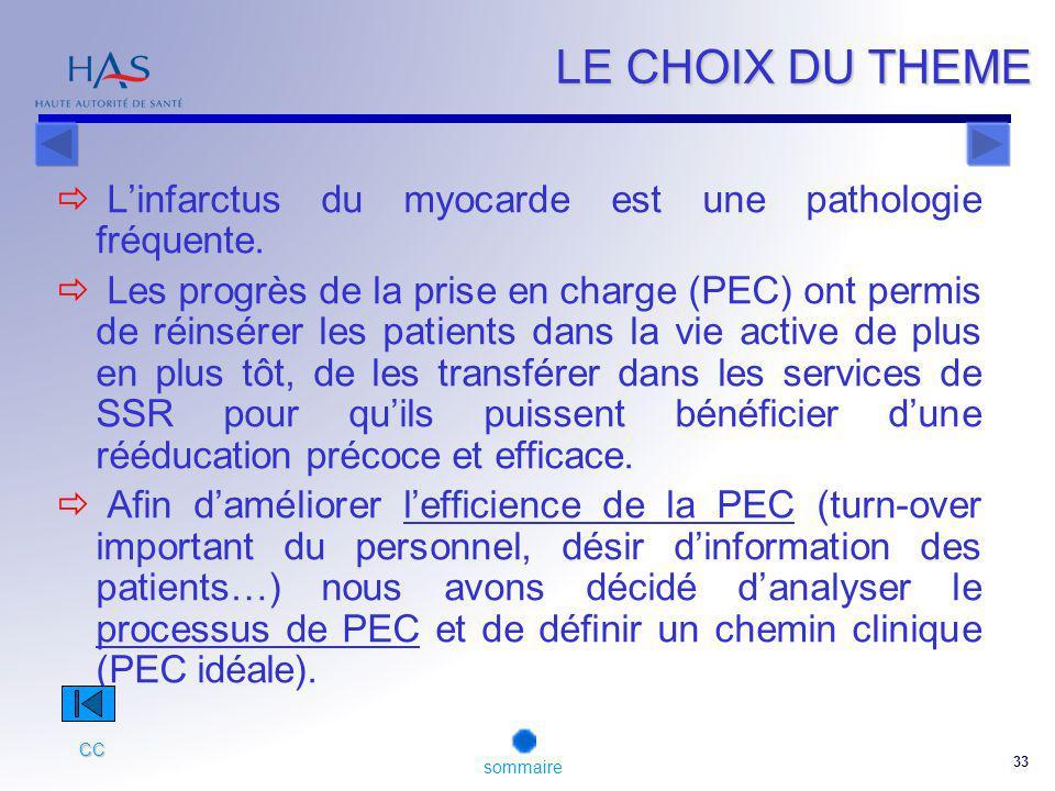 33 LE CHOIX DU THEME Linfarctus du myocarde est une pathologie fréquente.