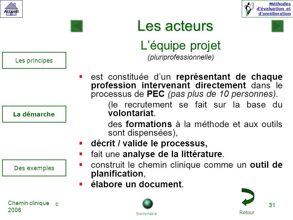© Accueil Méthodes dévaluation et damélioration Chemin clinique 2006 31 Léquipe projet (pluriprofessionnelle) est constituée dun représentant de chaque profession intervenant directement dans le processus de PEC (pas plus de 10 personnes).