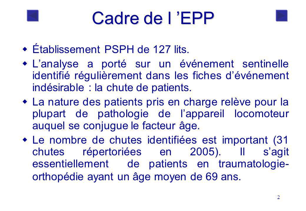 2 Cadre de l EPP Établissement PSPH de 127 lits. Lanalyse a porté sur un événement sentinelle identifié régulièrement dans les fiches dévénement indés