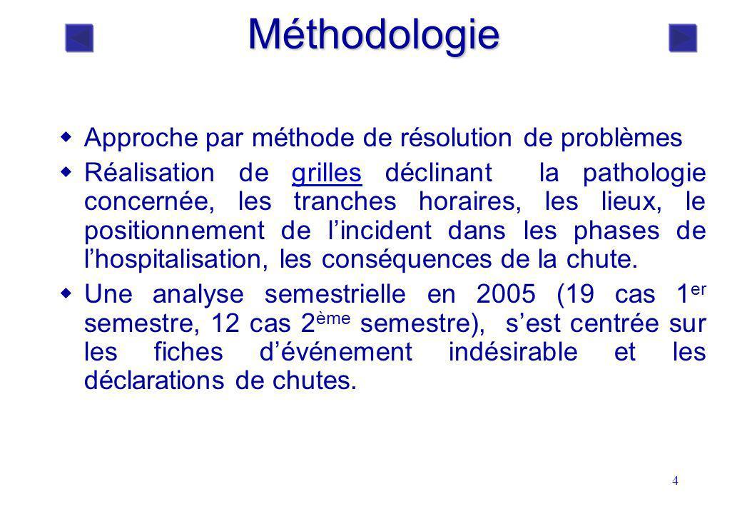 4 Méthodologie Approche par méthode de résolution de problèmes Réalisation de grilles déclinant la pathologie concernée, les tranches horaires, les li