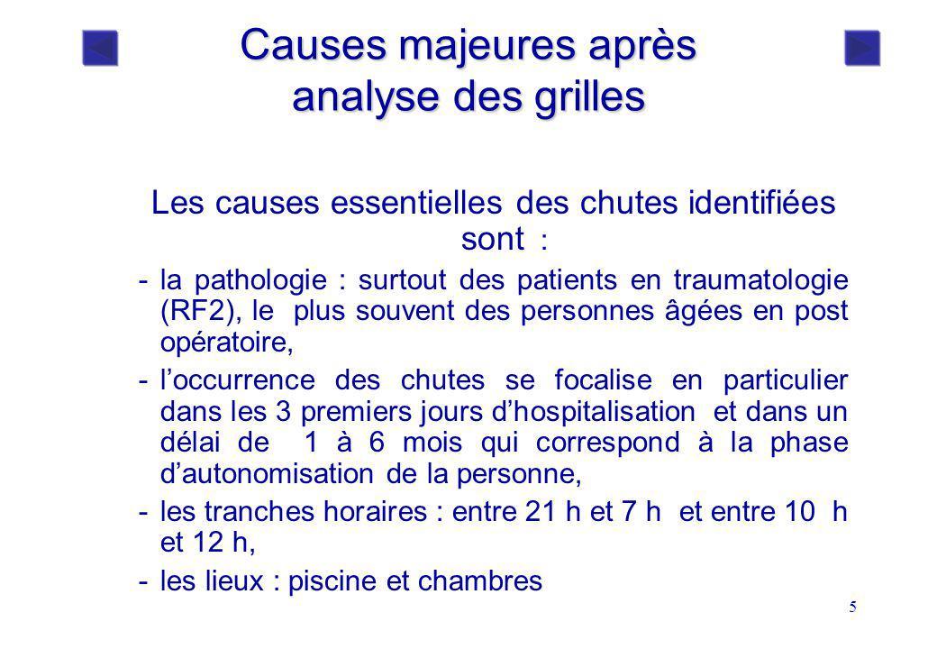 5 Causes majeures après analyse des grilles Les causes essentielles des chutes identifiées sont : -la pathologie : surtout des patients en traumatolog