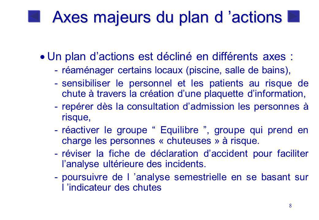 8 Axes majeurs du plan d actions Un plan dactions est décliné en différents axes : -réaménager certains locaux (piscine, salle de bains), -sensibilise