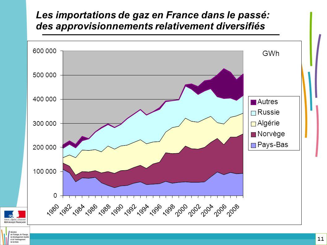 11 Les importations de gaz en France dans le passé: des approvisionnements relativement diversifiés 0 100 000 200 000 300 000 400 000 500 000 600 000