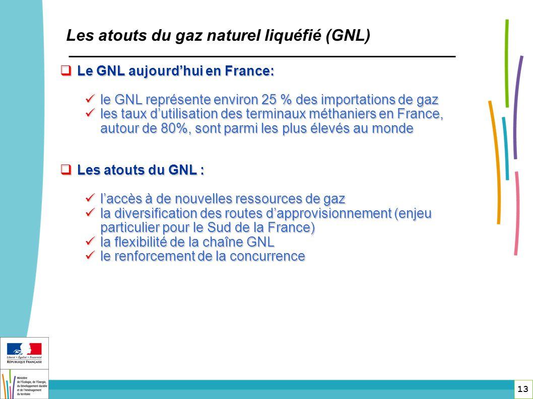 Le GNL aujourdhui en France: Le GNL aujourdhui en France: le GNL représente environ 25 % des importations de gaz le GNL représente environ 25 % des im