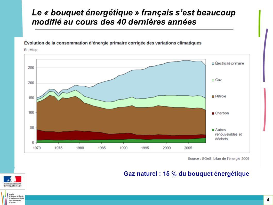 4 Le « bouquet énergétique » français sest beaucoup modifié au cours des 40 dernières années Gaz naturel : 15 % du bouquet énergétique
