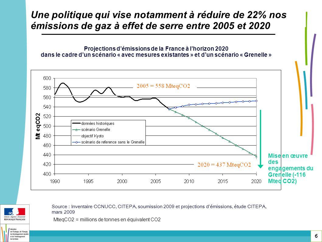 6 Une politique qui vise notamment à réduire de 22% nos émissions de gaz à effet de serre entre 2005 et 2020 Projections démissions de la France à lho