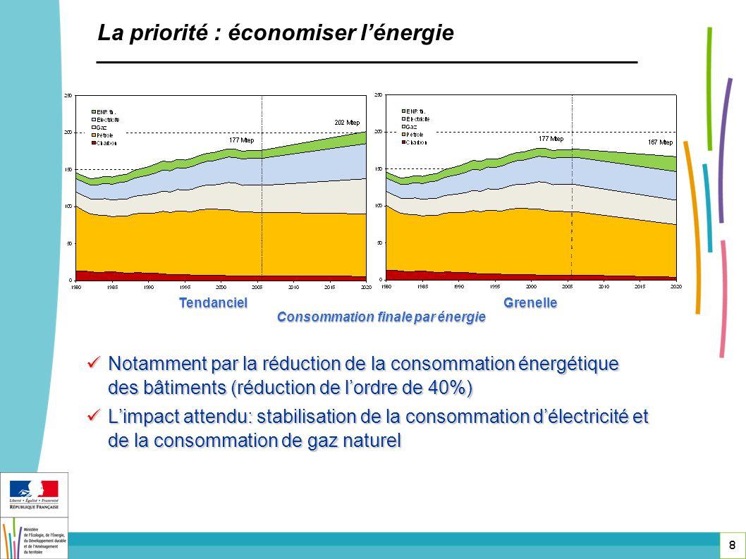 8 Notamment par la réduction de la consommation énergétique des bâtiments (réduction de lordre de 40%) Notamment par la réduction de la consommation é