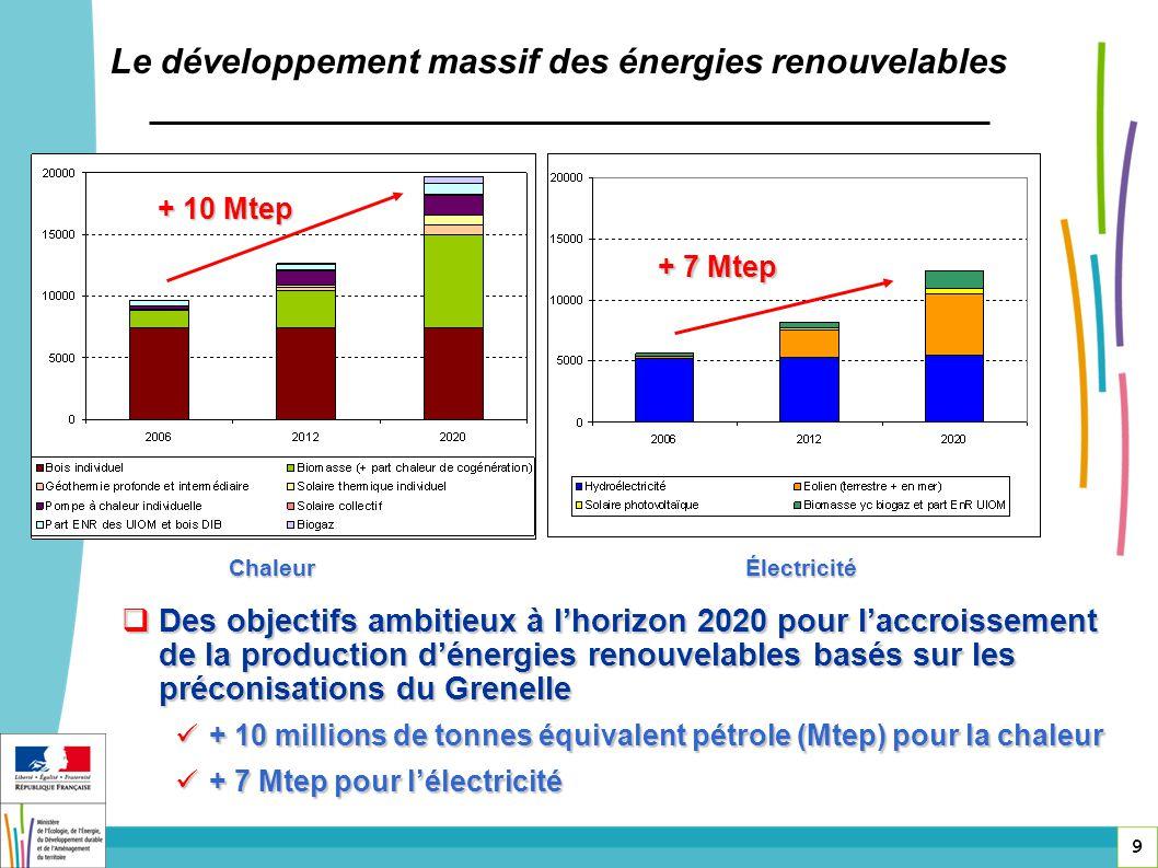 9 Le développement massif des énergies renouvelables + 10 Mtep + 7 Mtep Des objectifs ambitieux à lhorizon 2020 pour laccroissement de la production d