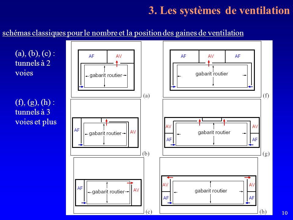 La ventilation sanitaire des tunnels10 schémas classiques pour le nombre et la position des gaines de ventilation (a), (b), (c) : tunnels à 2 voies (f), (g), (h) : tunnels à 3 voies et plus 3.