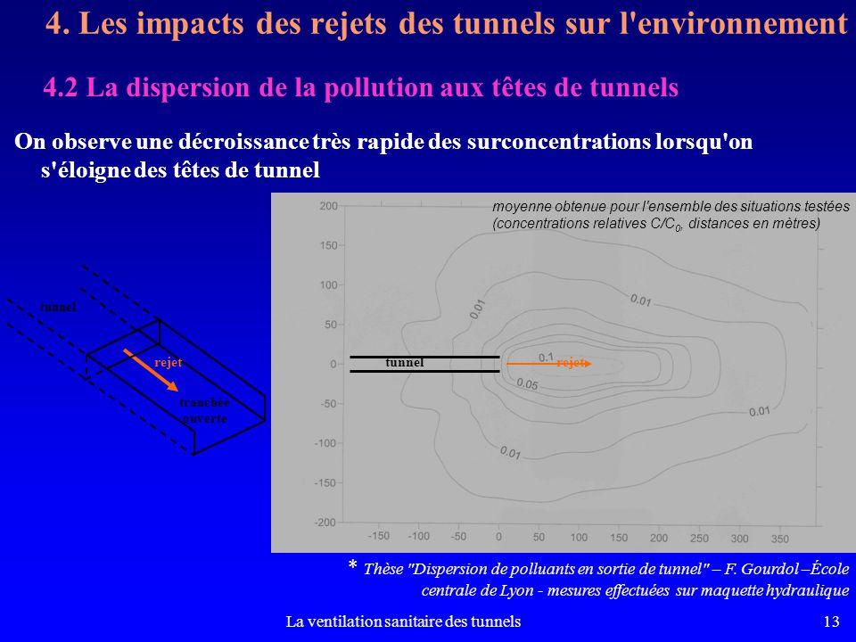 La ventilation sanitaire des tunnels13 4.2 La dispersion de la pollution aux têtes de tunnels 4. Les impacts des rejets des tunnels sur l'environnemen