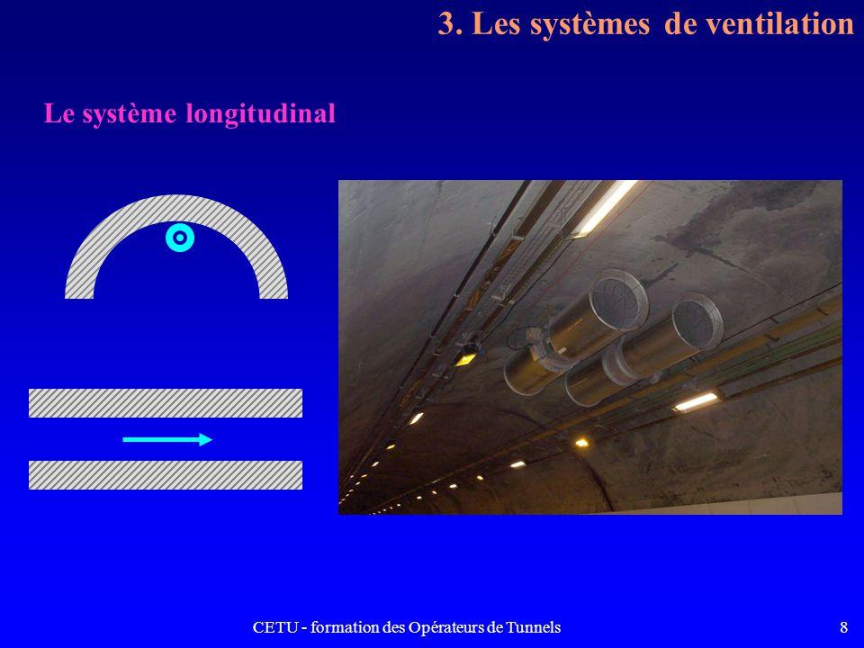 CETU - formation des Opérateurs de Tunnels8 3. Les systèmes de ventilation Le système longitudinal