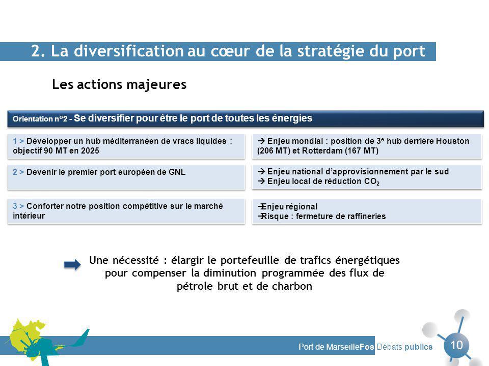 Port de MarseilleFos Débats publics 10 1 > Développer un hub méditerranéen de vracs liquides : objectif 90 MT en 2025 2 > Devenir le premier port européen de GNL 3 > Conforter notre position compétitive sur le marché intérieur Orientation n°2 - Se diversifier pour être le port de toutes les énergies Les actions majeures 2.