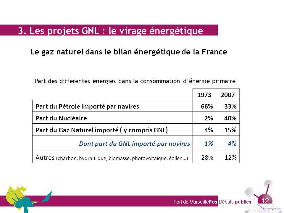 Port de MarseilleFos Débats publics 12 3. Les projets GNL : le virage énergétique Le gaz naturel dans le bilan énergétique de la France Part du Pétrol
