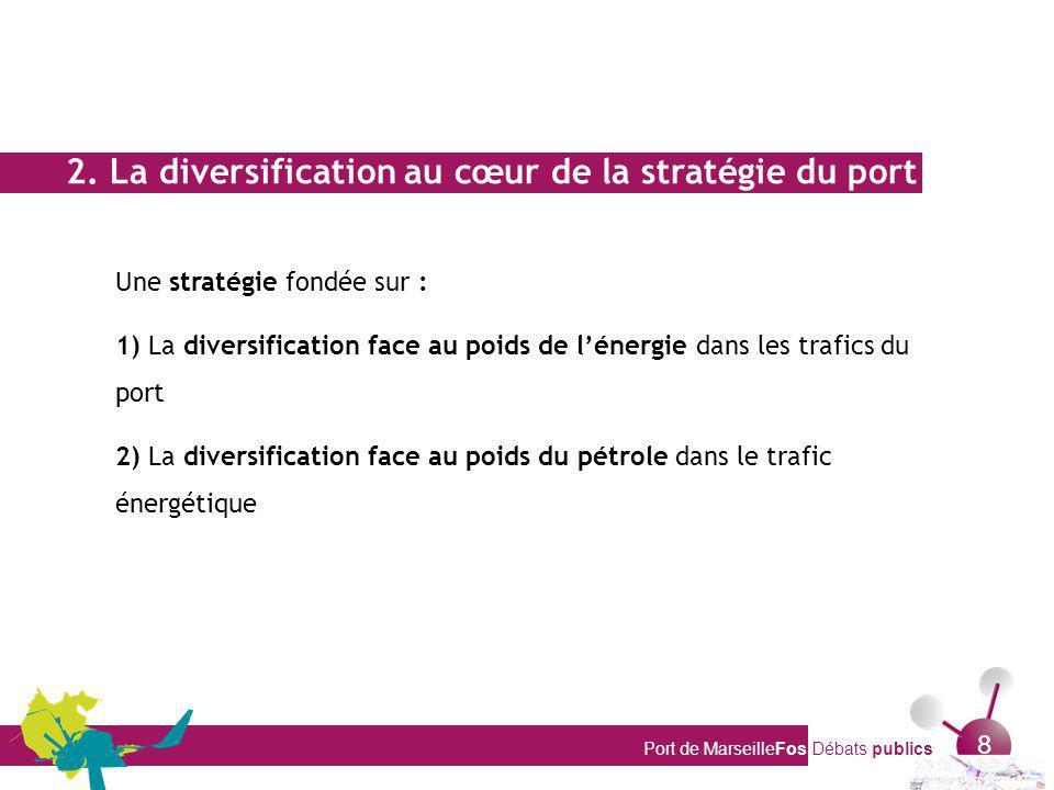 Port de MarseilleFos Débats publics 8 2. La diversification au cœur de la stratégie du port Une stratégie fondée sur : 1) La diversification face au p