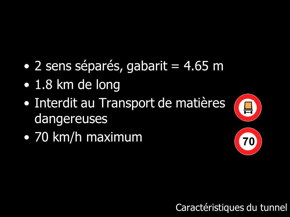 Caractéristiques du tunnel 2 sens séparés, gabarit = 4.65 m 1.8 km de long Interdit au Transport de matières dangereuses 70 km/h maximum 70