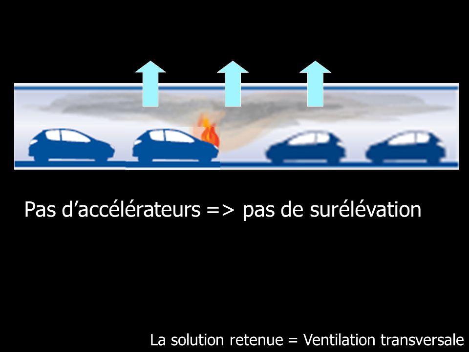 La solution retenue = Ventilation transversale Pas daccélérateurs => pas de surélévation