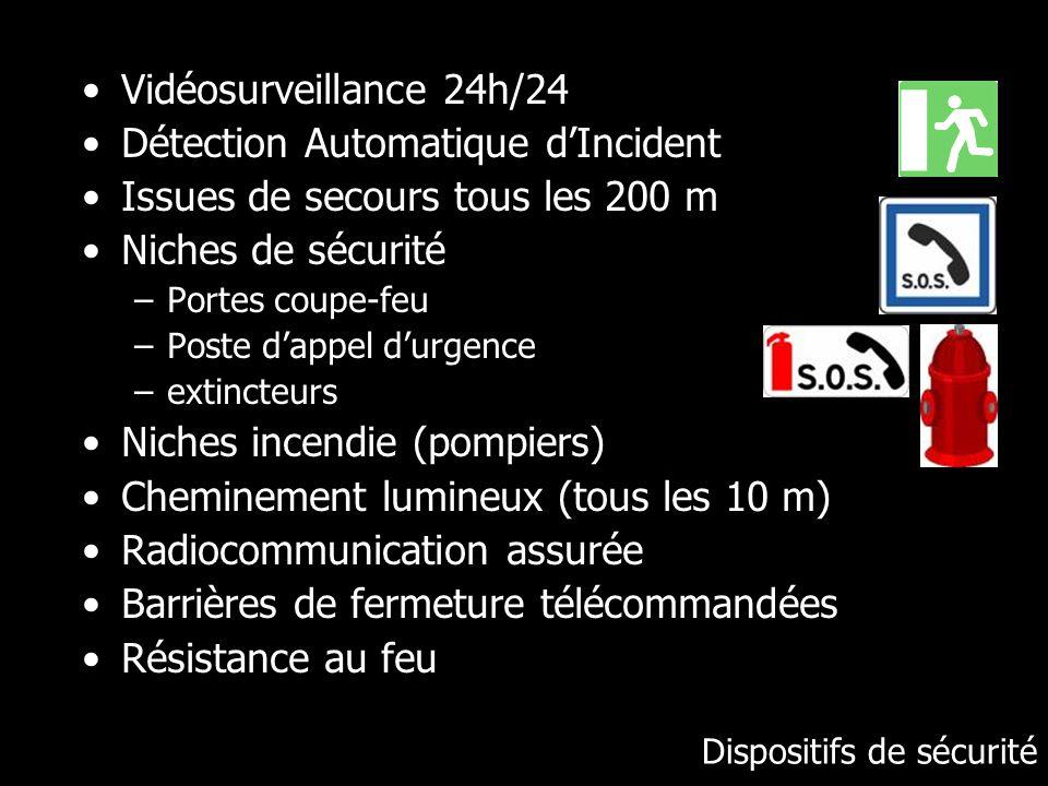 Dispositifs de sécurité Vidéosurveillance 24h/24 Détection Automatique dIncident Issues de secours tous les 200 m Niches de sécurité –Portes coupe-feu