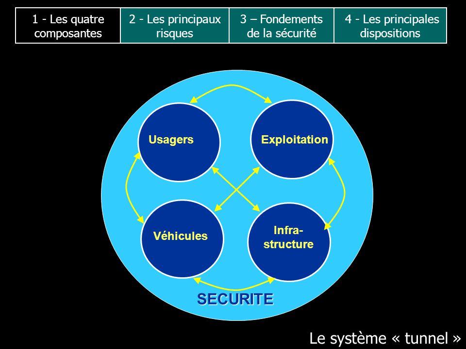 SECURITE Usagers Exploitation Véhicules Infra- structure Le système « tunnel » 2 - Les principaux risques 3 – Fondements de la sécurité 4 - Les princi