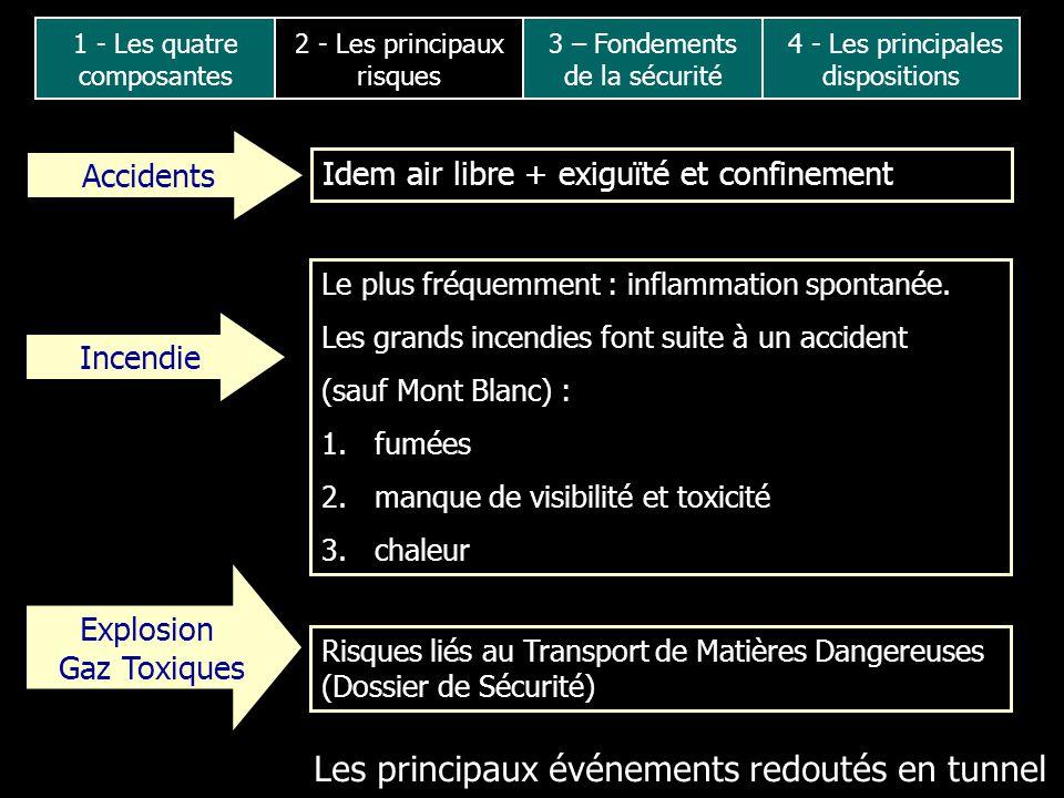 Les principaux événements redoutés en tunnel Accidents Idem air libre + exiguïté et confinement Explosion Gaz Toxiques Risques liés au Transport de Ma