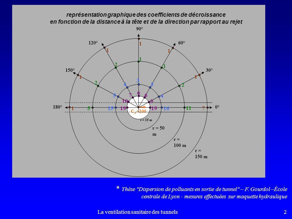 La ventilation sanitaire des tunnels2 0° 30° 120° 150° 60° 90° 180° 19 7 6 6 9 10 16 4 3 3 4 5 15 11 2 1 1 2 2 5 7 1 1 1 1 1 r = 25 m r = 50 m r = 100