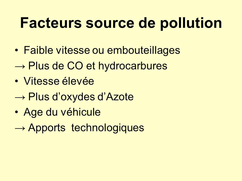 Facteurs source de pollution Faible vitesse ou embouteillages Plus de CO et hydrocarbures Vitesse élevée Plus doxydes dAzote Age du véhicule Apports t