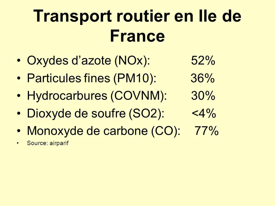 Transport routier en Ile de France Oxydes dazote (NOx): 52% Particules fines (PM10): 36% Hydrocarbures (COVNM): 30% Dioxyde de soufre (SO2): <4% Monox