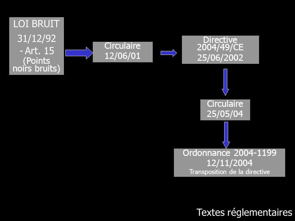 LOI BRUIT 31/12/92 - Art. 15 (Points noirs bruits) Circulaire 12/06/01 Directive 2004/49/CE 25/06/2002 Circulaire 25/05/04 Ordonnance 2004-1199 12/11/