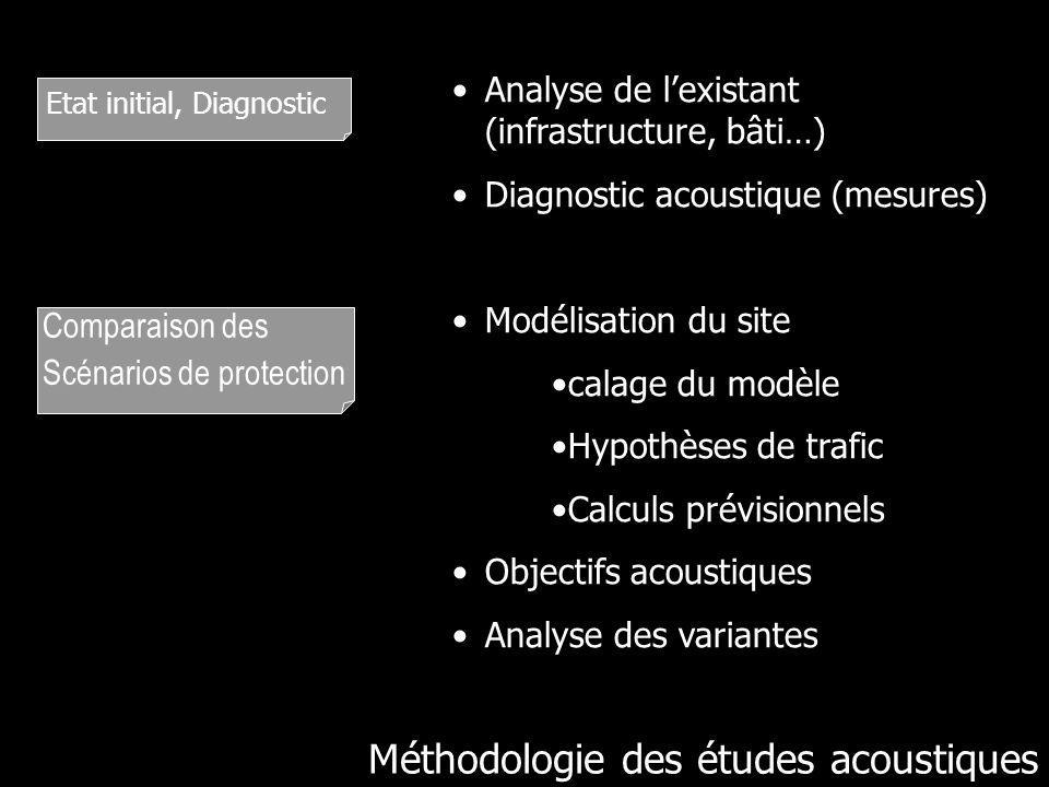 Méthodologie des études acoustiques Etat initial, Diagnostic Comparaison des Scénarios de protection Analyse de lexistant (infrastructure, bâti…) Diag