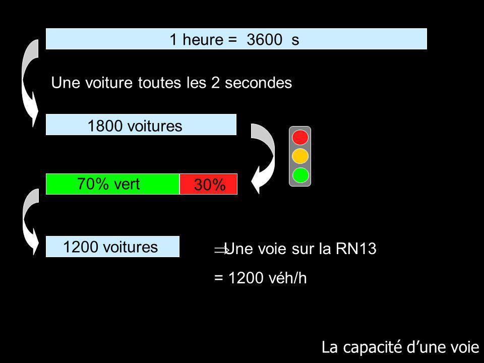 La capacité dune voie 1 heure = 3600 s 70% vert 30% 1200 voitures Une voie sur la RN13 = 1200 véh/h 1800 voitures Une voiture toutes les 2 secondes