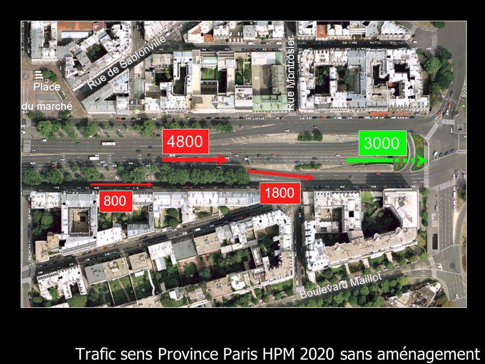 Trafic sens Province Paris HPM 2020 sans aménagement Boulevard Maillot Rue Montrosier Place du marché Rue de Sablonville 1800 3000 4800 800