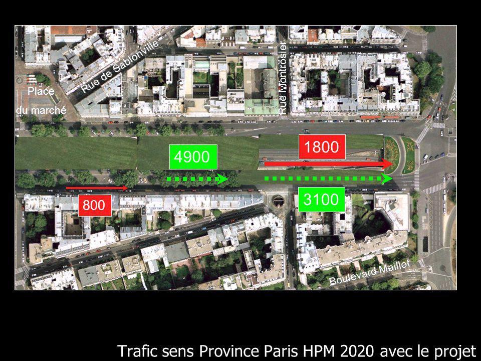 Boulevard Maillot Rue Montrosier Place du marché Rue de Sablonville Trafic sens Province Paris HPM 2020 avec le projet 1800 4900 800 3100