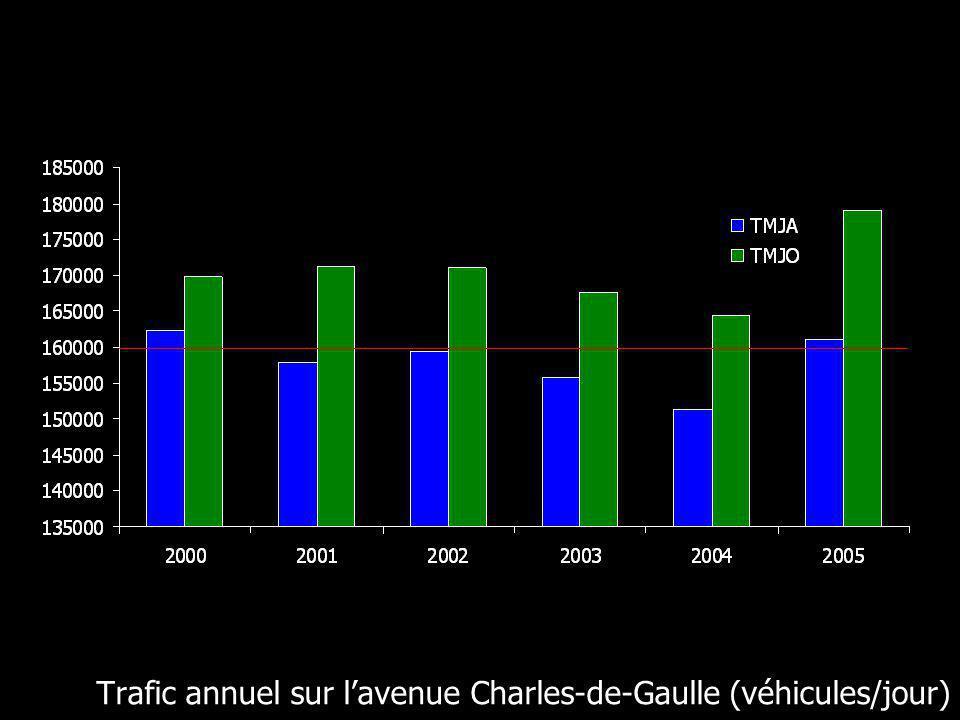 Trafic annuel sur lavenue Charles-de-Gaulle (véhicules/jour)