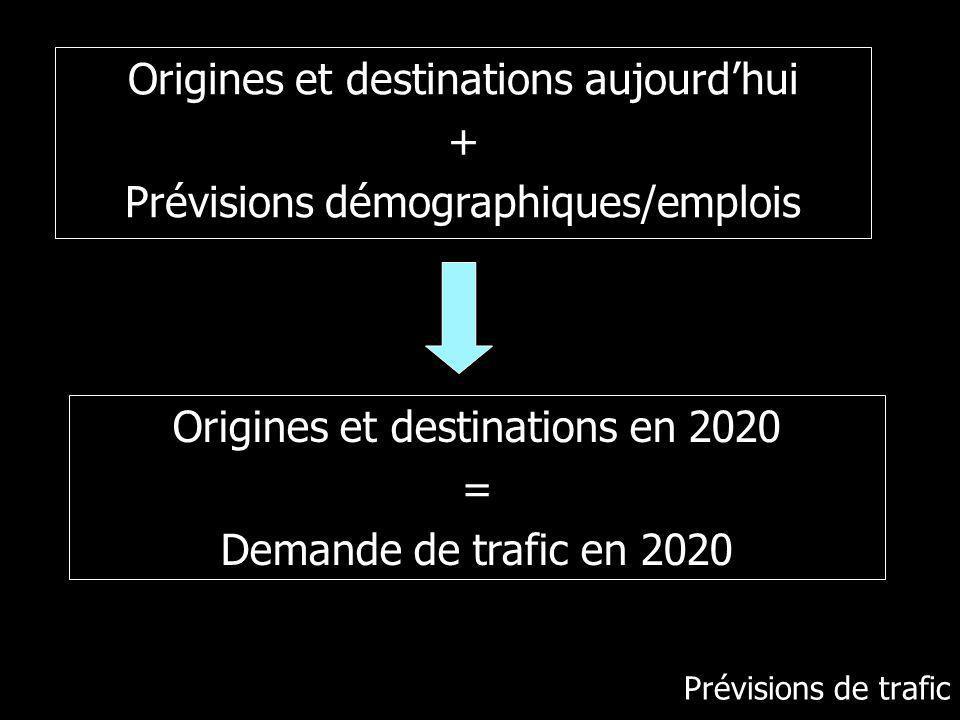 Prévisions de trafic Origines et destinations aujourdhui + Prévisions démographiques/emplois Origines et destinations en 2020 = Demande de trafic en 2020