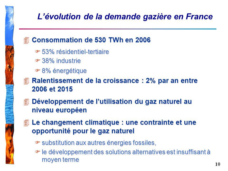 10 Lévolution de la demande gazière en France 4Consommation de 530 TWh en 2006 53% résidentiel-tertiaire 53% résidentiel-tertiaire 38% industrie 38% i