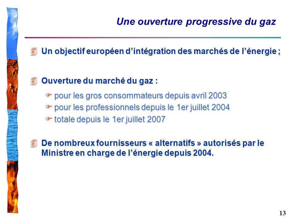13 Une ouverture progressive du gaz 4Un objectif européen dintégration des marchés de lénergie ; 4Ouverture du marché du gaz : pour les gros consommat