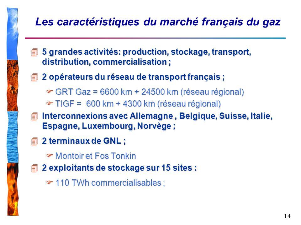 14 Les caractéristiques du marché français du gaz 45 grandes activités: production, stockage, transport, distribution, commercialisation ; 42 opérateu