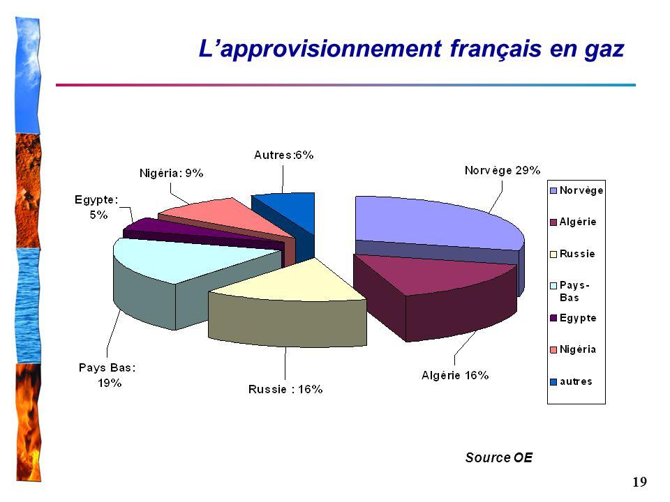 19 Lapprovisionnement français en gaz Source OE