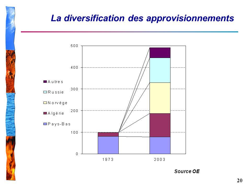 20 La diversification des approvisionnements Source OE